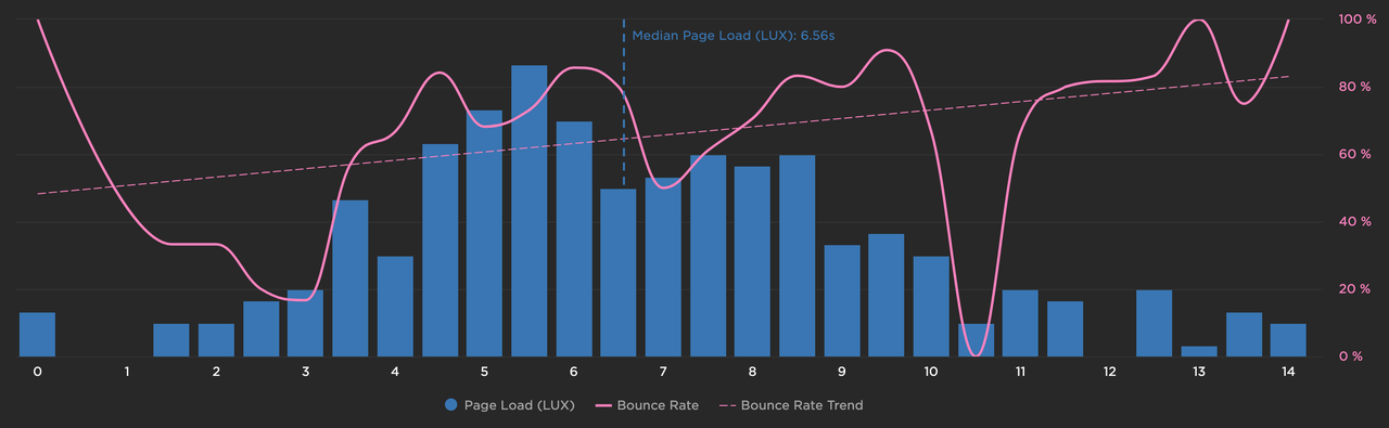 Page Load vs Bounce Rate
